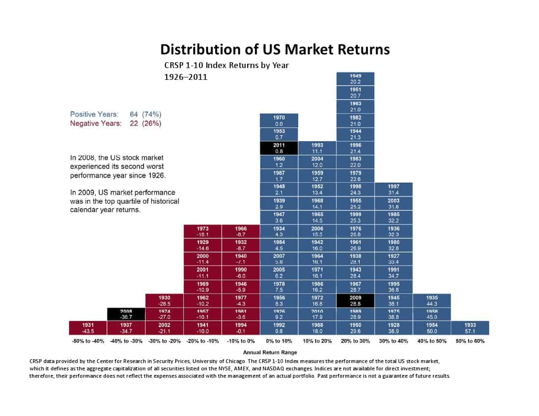 Market Returns