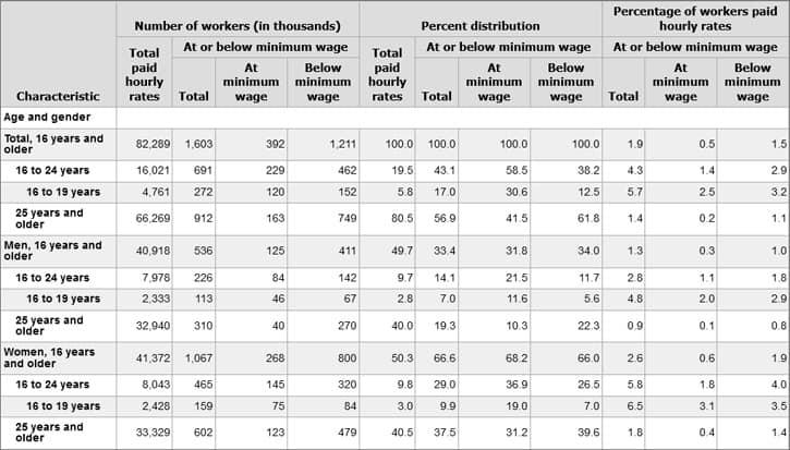 Minimum-Wage-Age-and-Gender