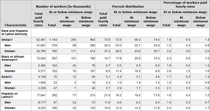 Minimum-Wage-Race-and-Ethni