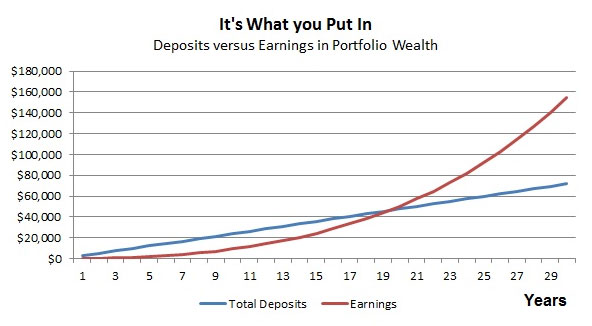 deposit over time