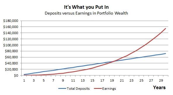 deposit over time