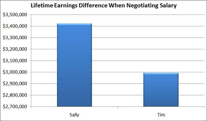 lifetime earnings