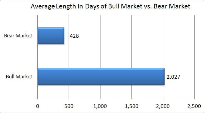 bull market bear market length