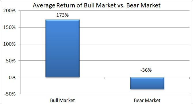 bull market bear market returns
