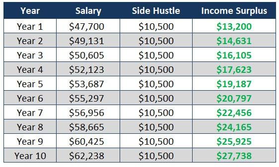 income surplus