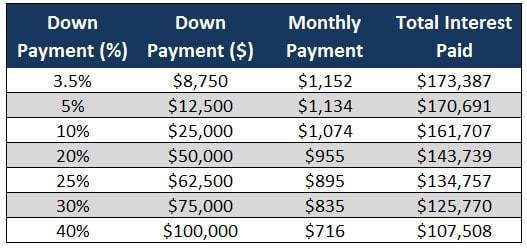 lower your mortgage payment higher down payment chart