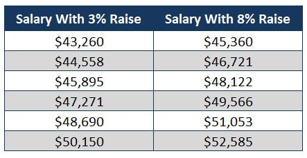 salary increase years