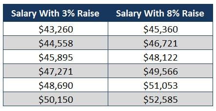 salary increase years