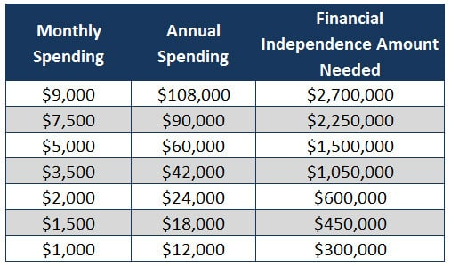 savings for financial independence