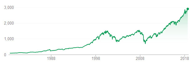 sp500 historical chart