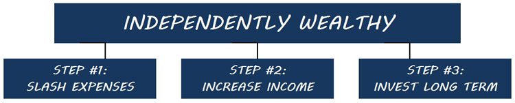 steps to become independently wealthy