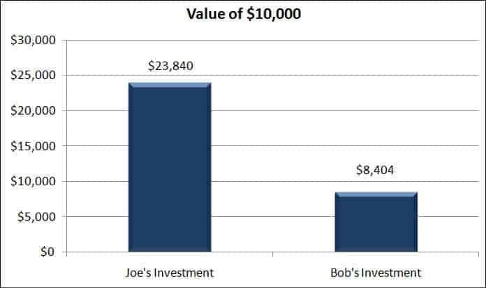 value of 10k