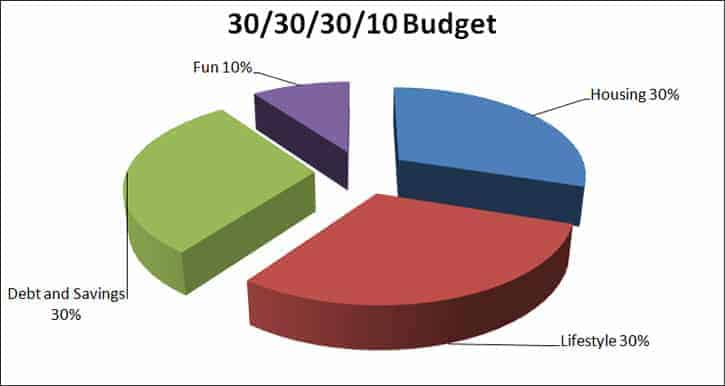 30/30/30/10 Budget