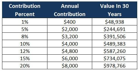 401k contribution values