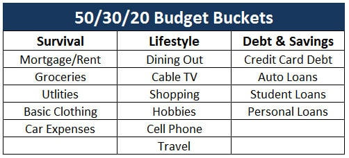 50/30/20 budget example categories