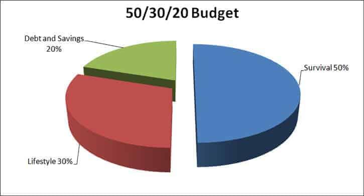 50/30/20 Budget