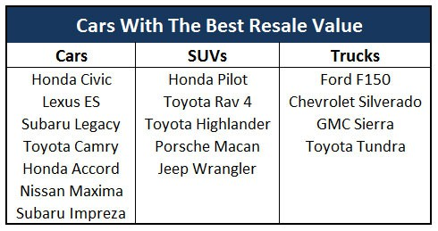 cars with best resale value