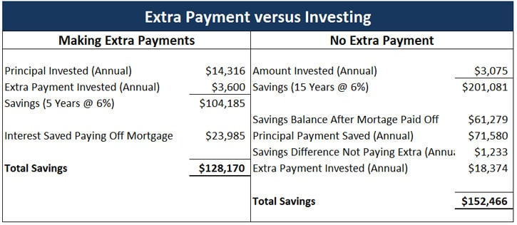 extra mortgage payment vs investing