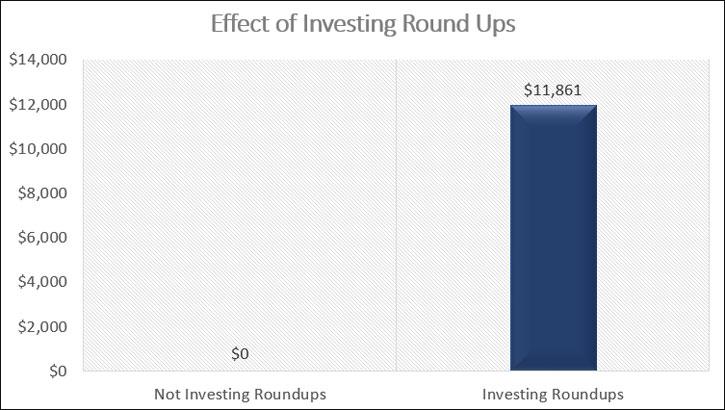 investing roundups
