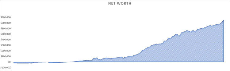 my networth