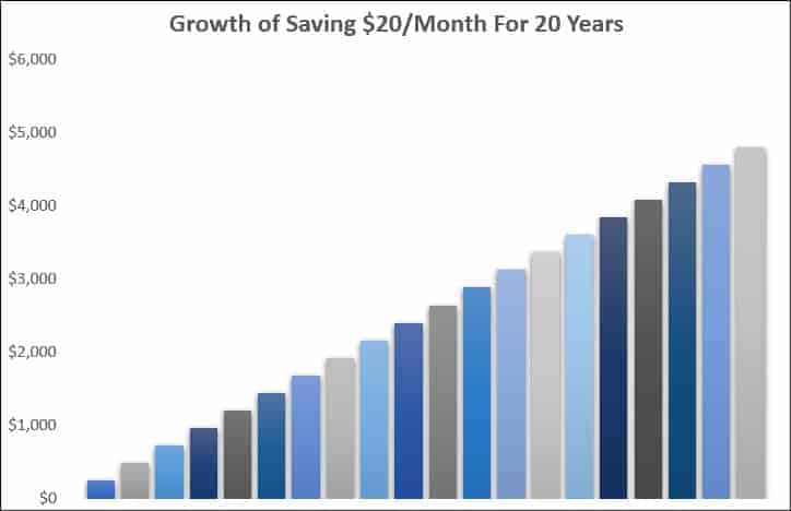saving 20 month