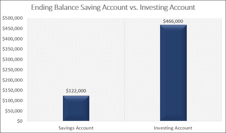 saving vs investing