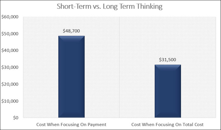 short-term vs long-term thinking
