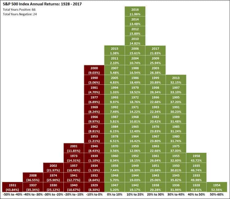 sp500 annual returns