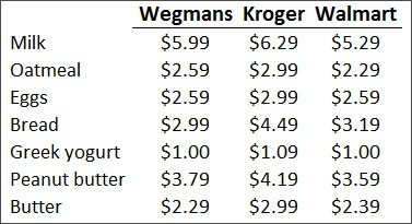 meal planning price comparison