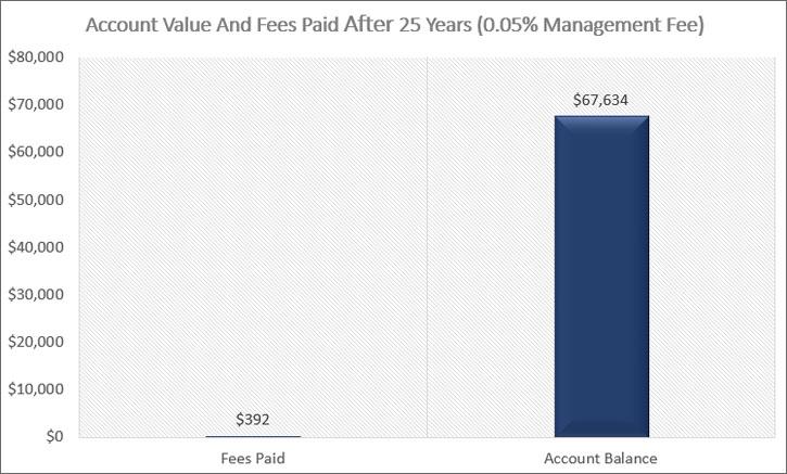 Account Value 0.05% Fee
