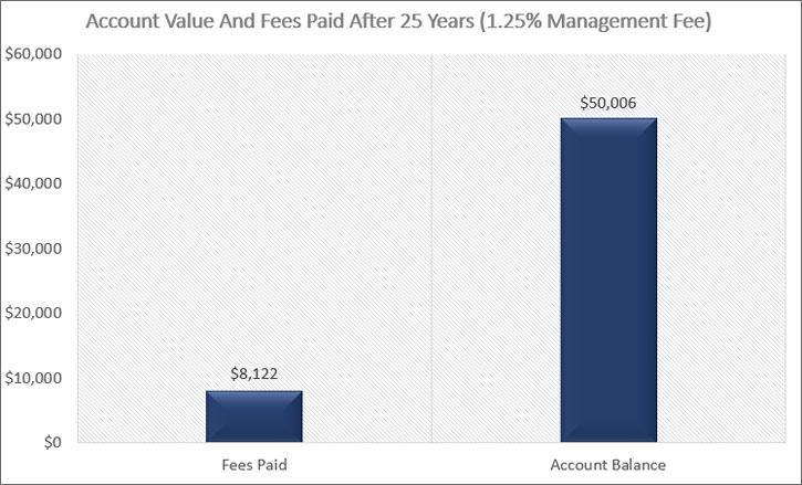 Account Value 1.25% Fee