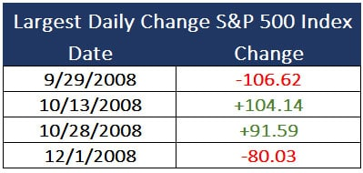Largest S&P 500 Daily Change