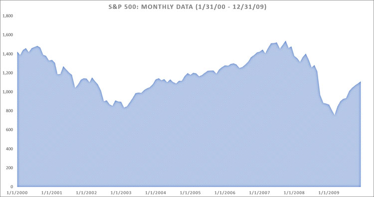 S&P 500 Returns 1-31-00 to 12-31-09