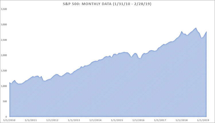 S&P 500 Returns 1-31-10 to 2-28-19