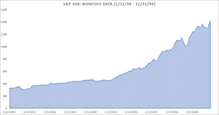 S&P 500 Returns 1-31-90 to 12-31-99