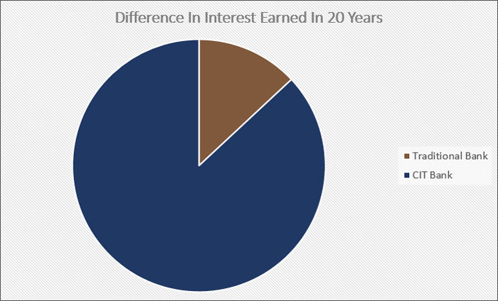 interest earned over 20 years