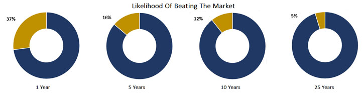 likelihood of beating the market