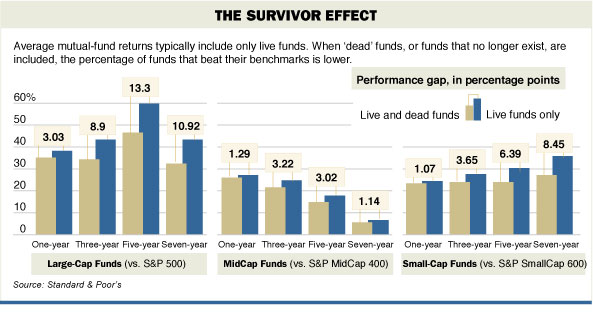 mutual fund survivorship bias