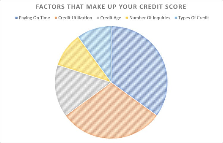 Factors Make Up Your Credit Score