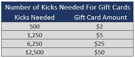 Shopkick Kicks Needed For Gift Cards