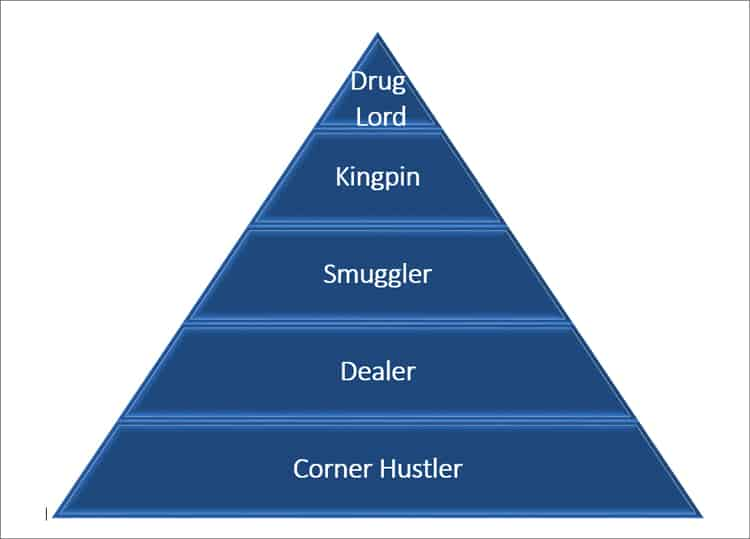 Drug Hierarchy