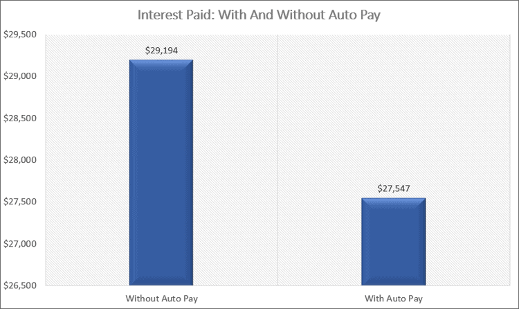 Interest Paid Auto Pay