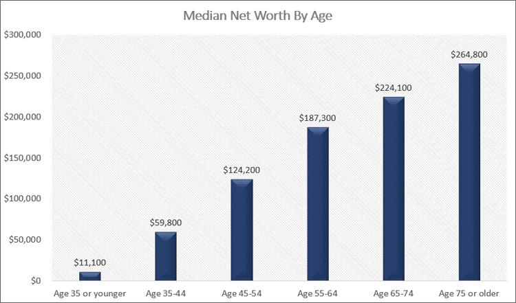 median net worth by age