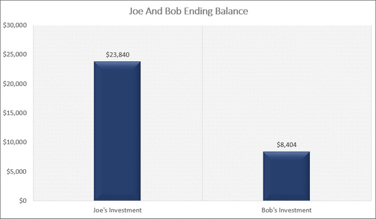 Joe and Bob Ending Investment Balance