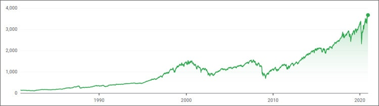 S&P-500-Index