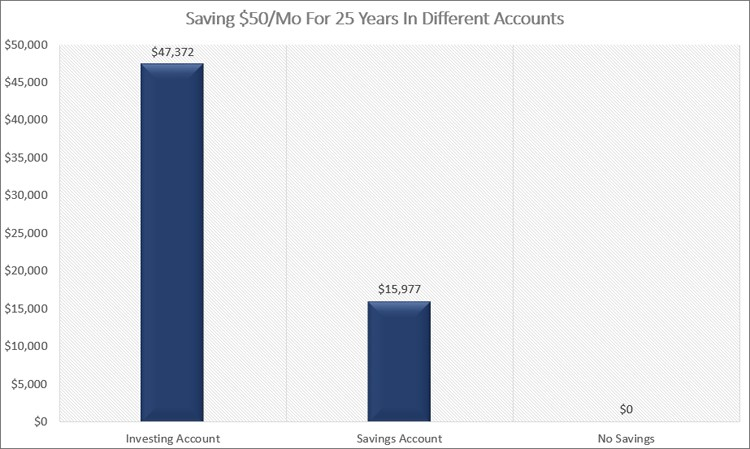 Saving 50 Mo For 25 Years